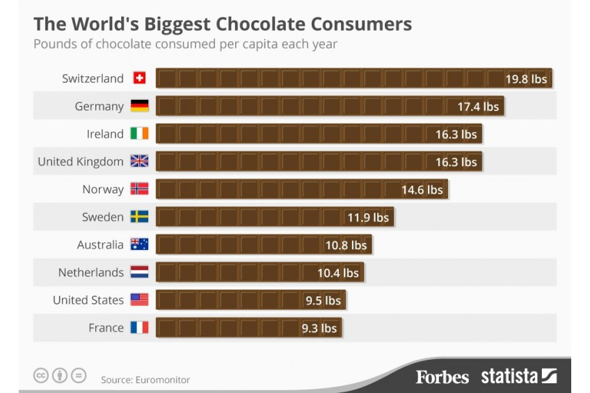 World Chocolate Consumption